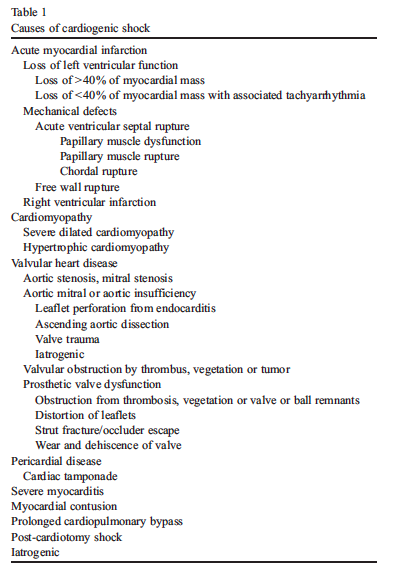 Gowda 2008 Table 1 - Causes of Cardiogenic Shock