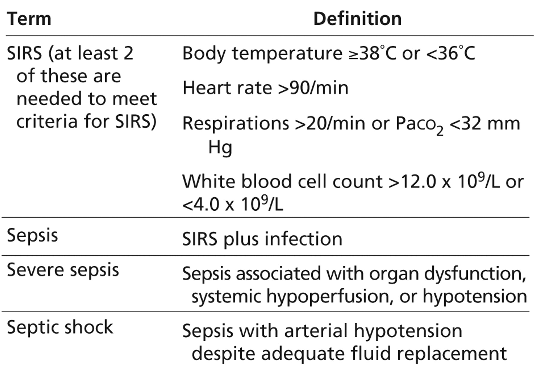 sepsis systemic inflammatory response syndrome and Septic shock may be regarded as a stage of sirs (systemic inflammatory response syndrome) if an organism cannot cope with an infection, it may lead to a systemic response - sepsis, which may further progress to severe sepsis, septic shock, organ failure, and eventually.