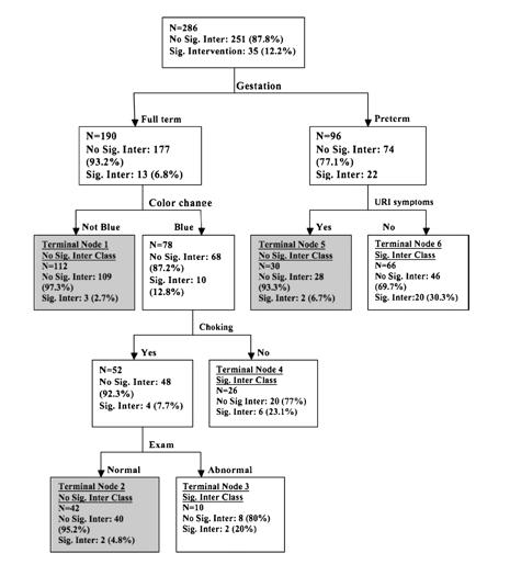 ALTE Disposition Decision Tree (Mittal 2012)
