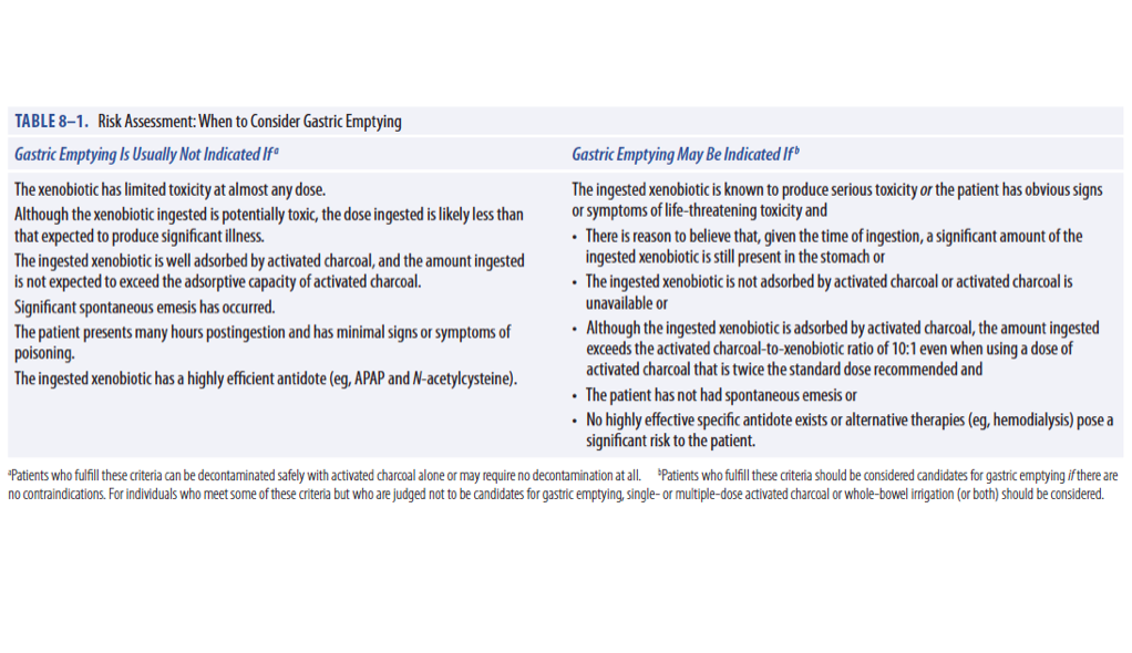 Gastric Lavage Risk Assessment (Goldfrank's Toxicologic Emergencies Ch 7)