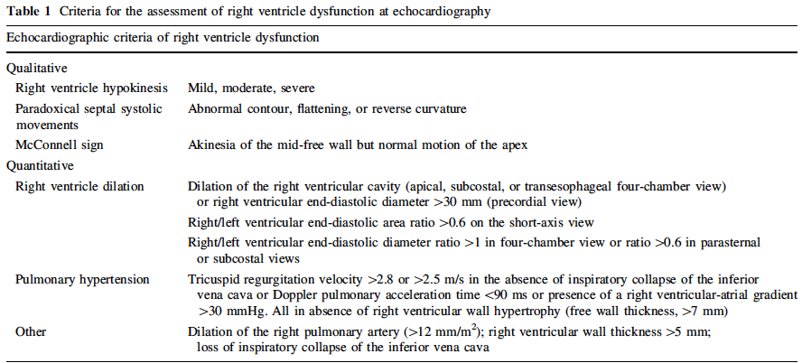 Signs of Right Ventricular Strain (Becattini 2010)