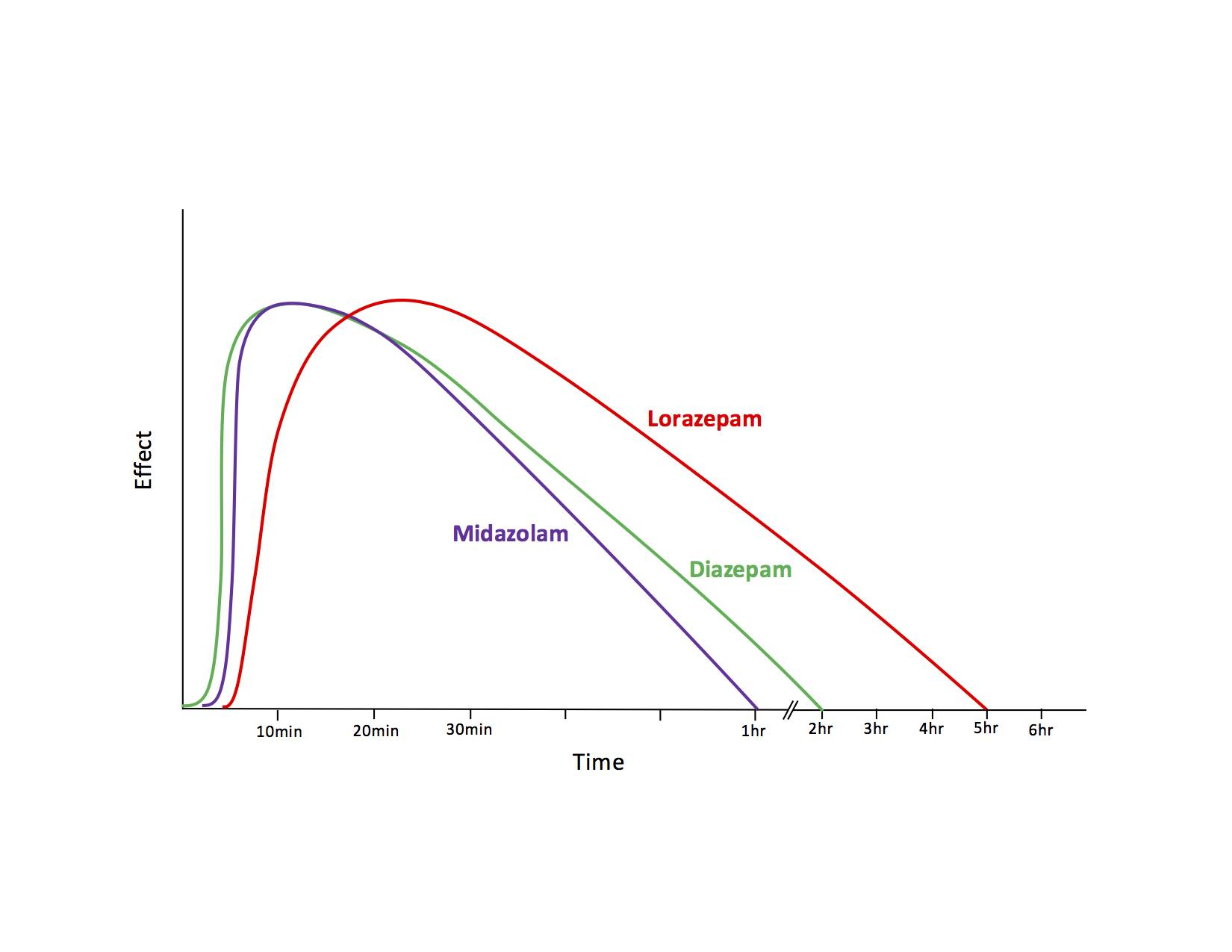 Graph 1. Time to effect and duration of action of IV benzodiazepines for sedation (single dose)