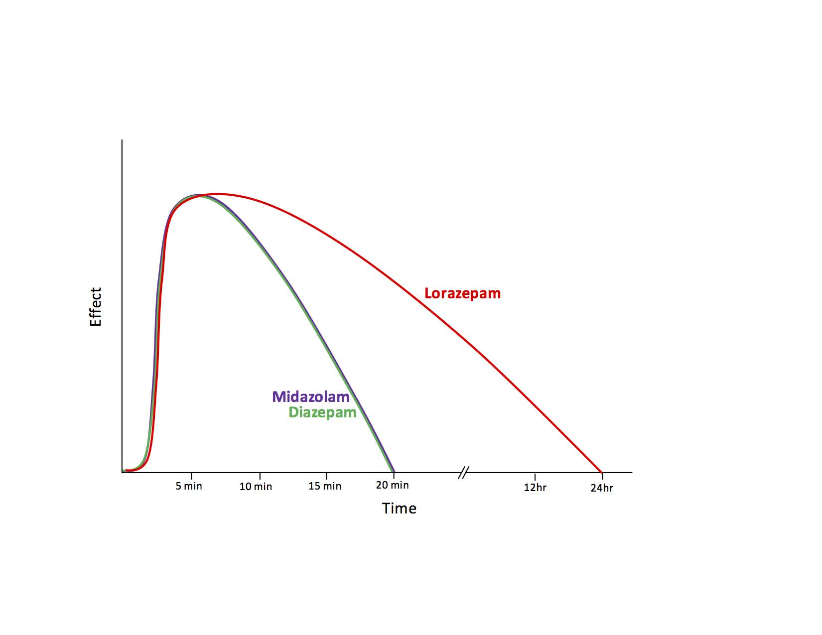 Graph 2. Time to effect and duration of action of IV benzodiazepines for anticonvulsant properties