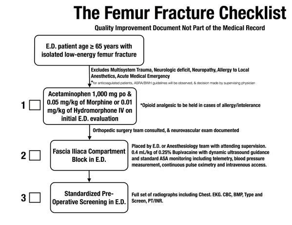 Femur Fracture Analgesia Checklist