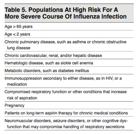 Populations at High Risk for Severe Influenza - IDSA