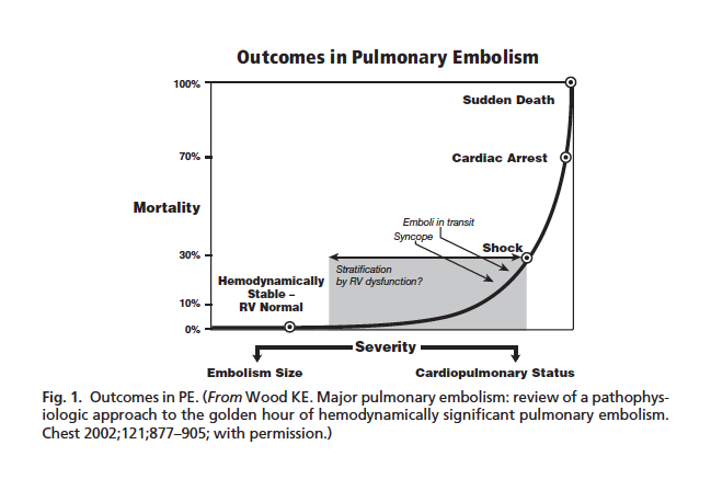 PE Mortality (Wood 2011)
