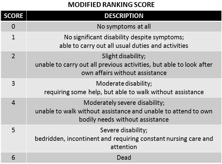 Modified Rankin Scale (mRS)